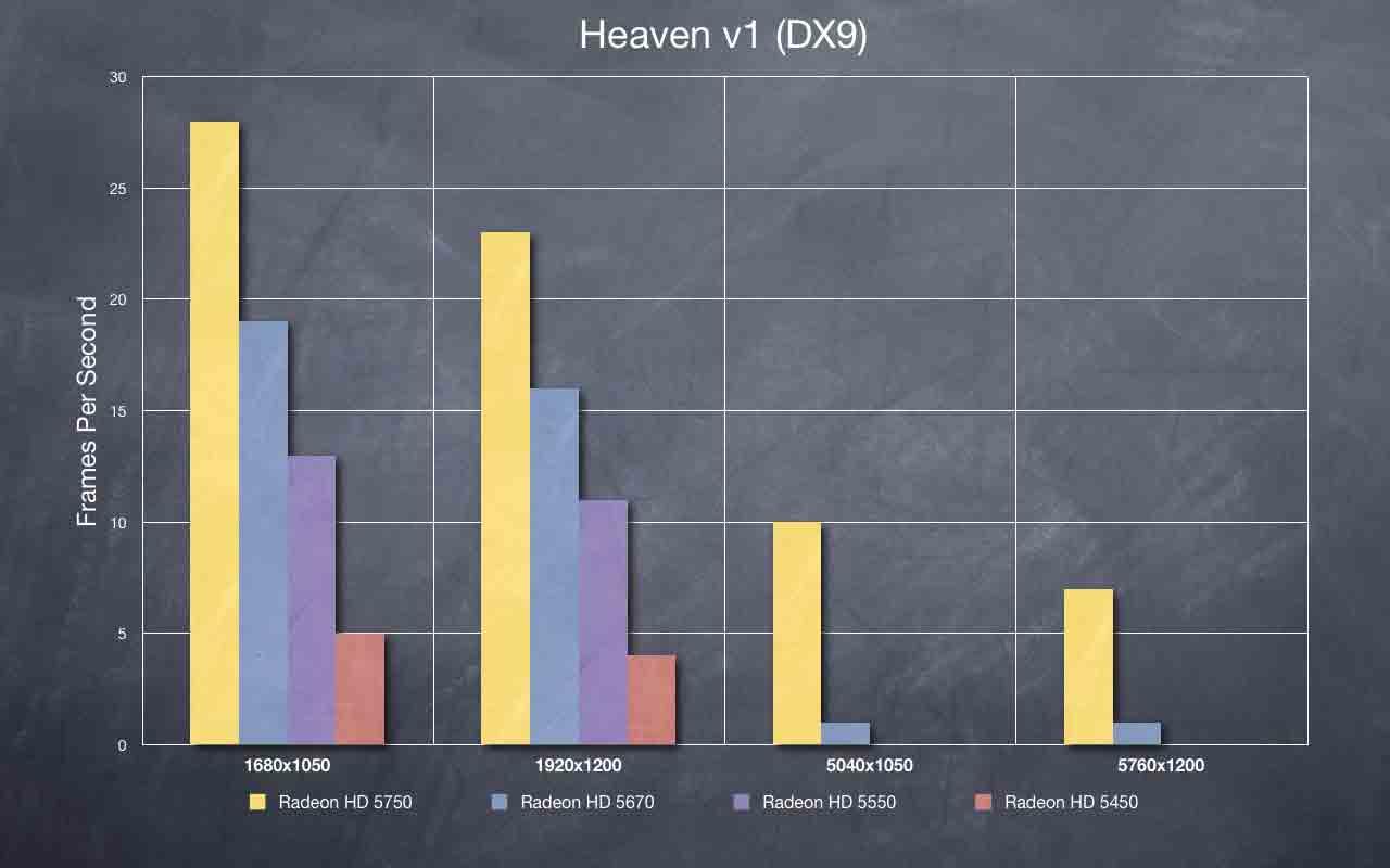 how to add heaven benchamrk on radeon settings