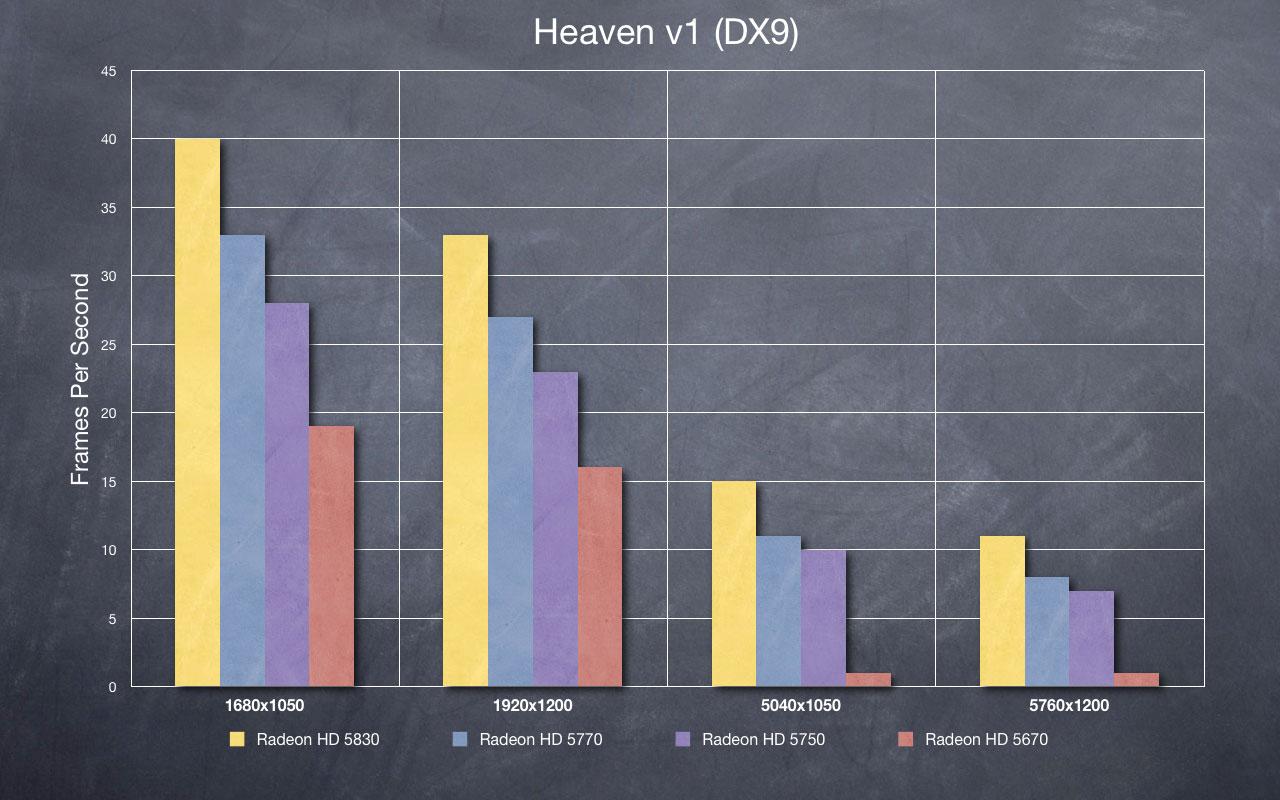 Heaven DX9