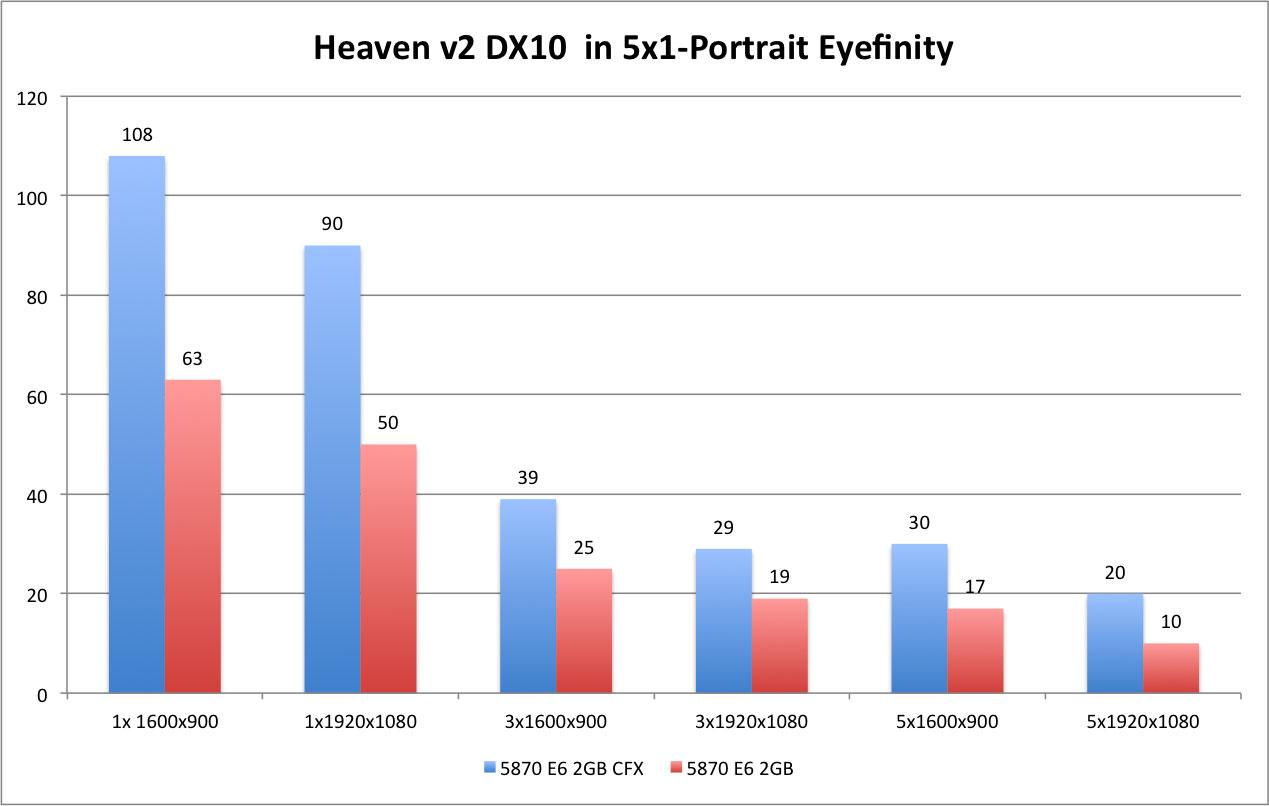 Heaven DX10