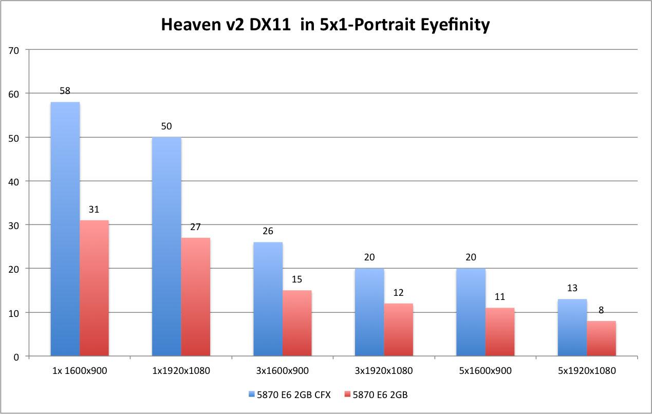 Heaven DX11