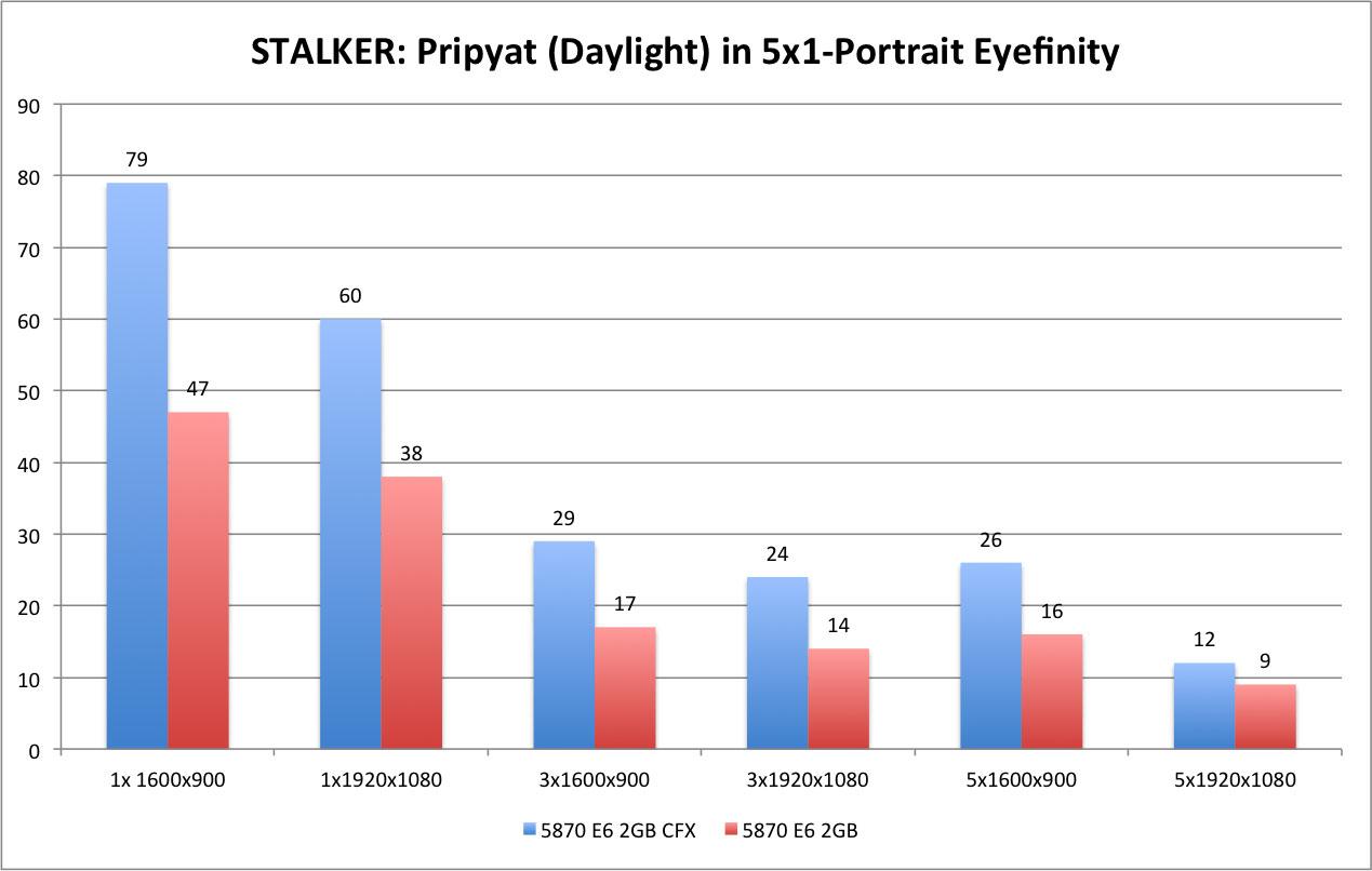 STALKER - Daylight