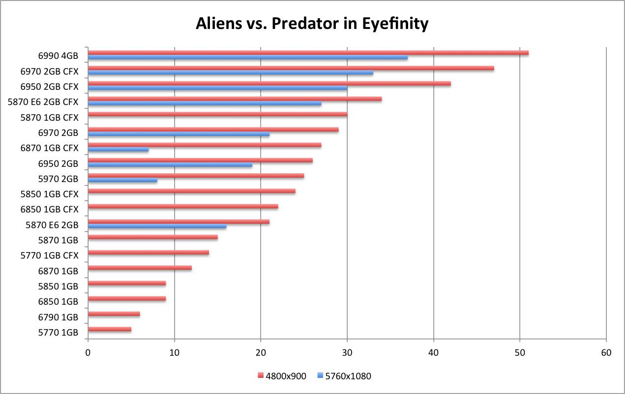 AMD Radeon 6790 Review - Aliens vs  Predator | WSGF