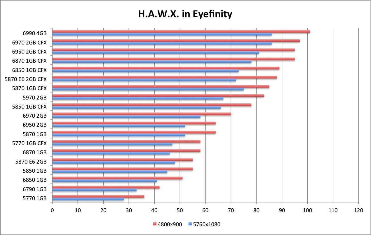 AMD Radeon 6790 Review - H A W X