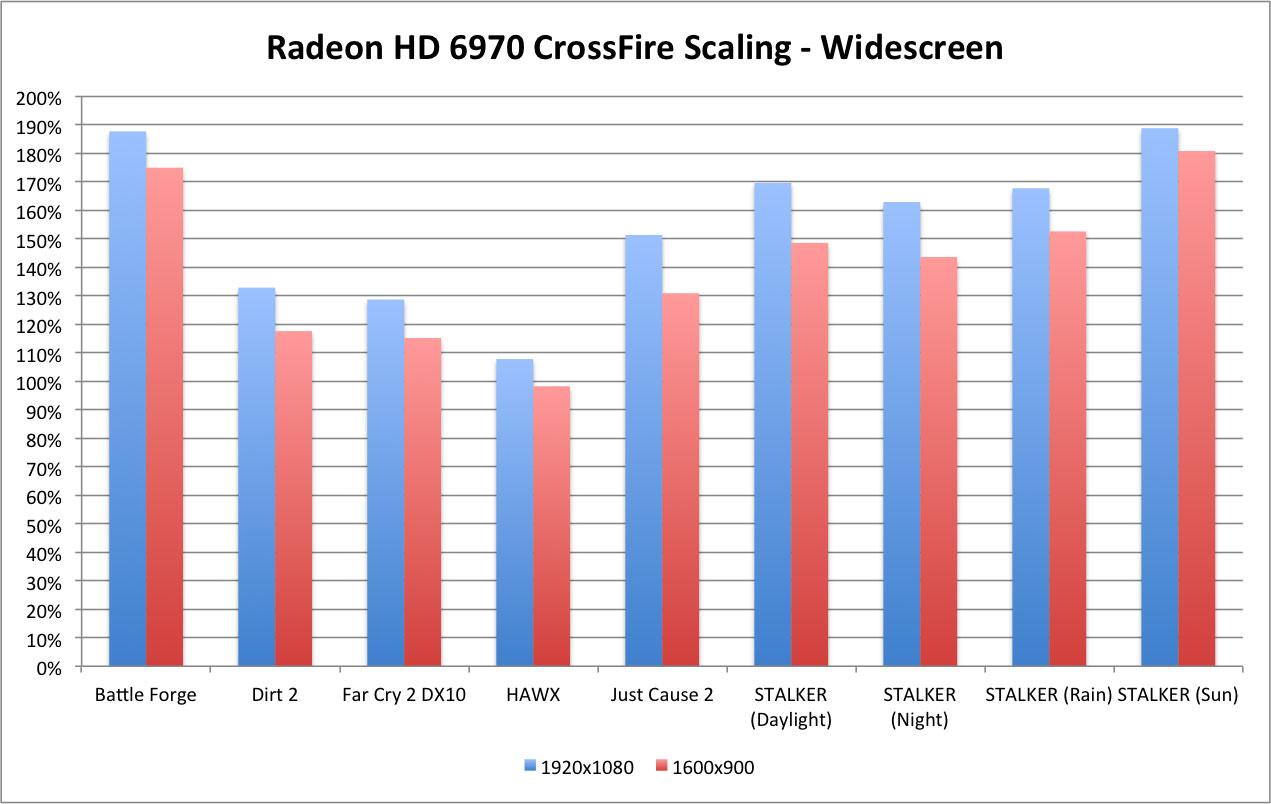 Amd Radeon Hd 6970 Crossfirex Foto S: AMD Radeon 6970 & 6950 Review