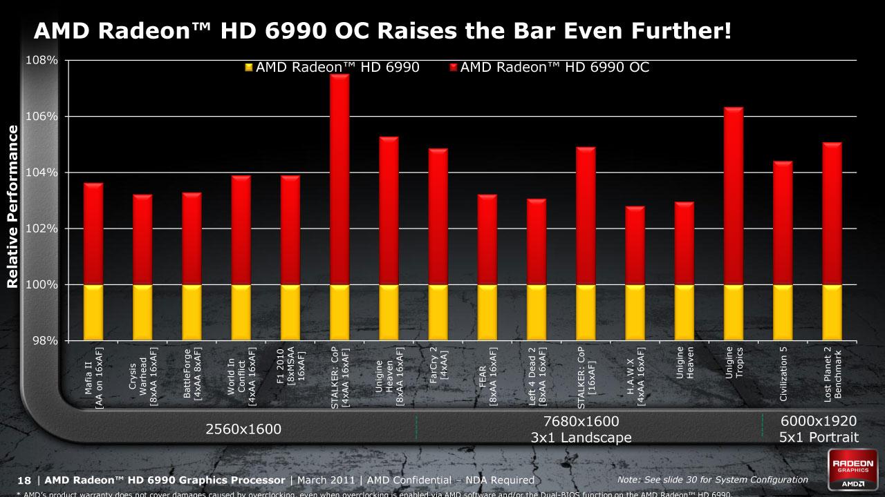 6990 OC Results