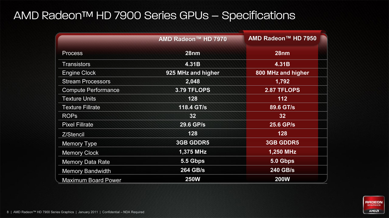 Radeon HD 7950: characteristics, comparison with peers and reviews 6