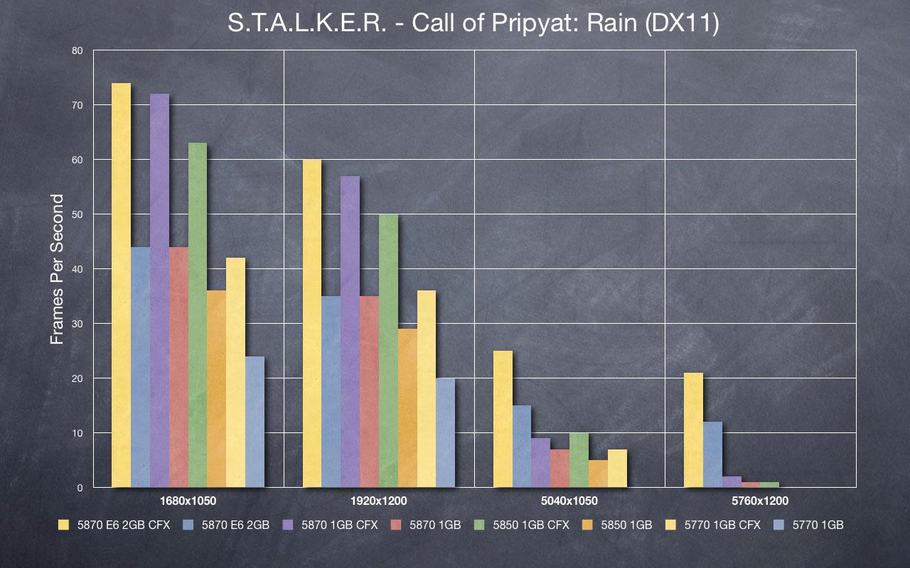STALKER - Rain