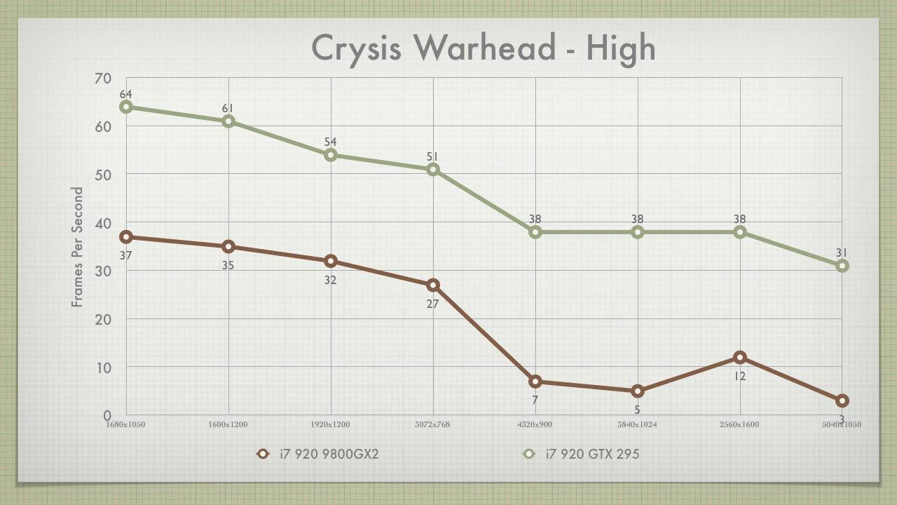 Crysis Warhead High