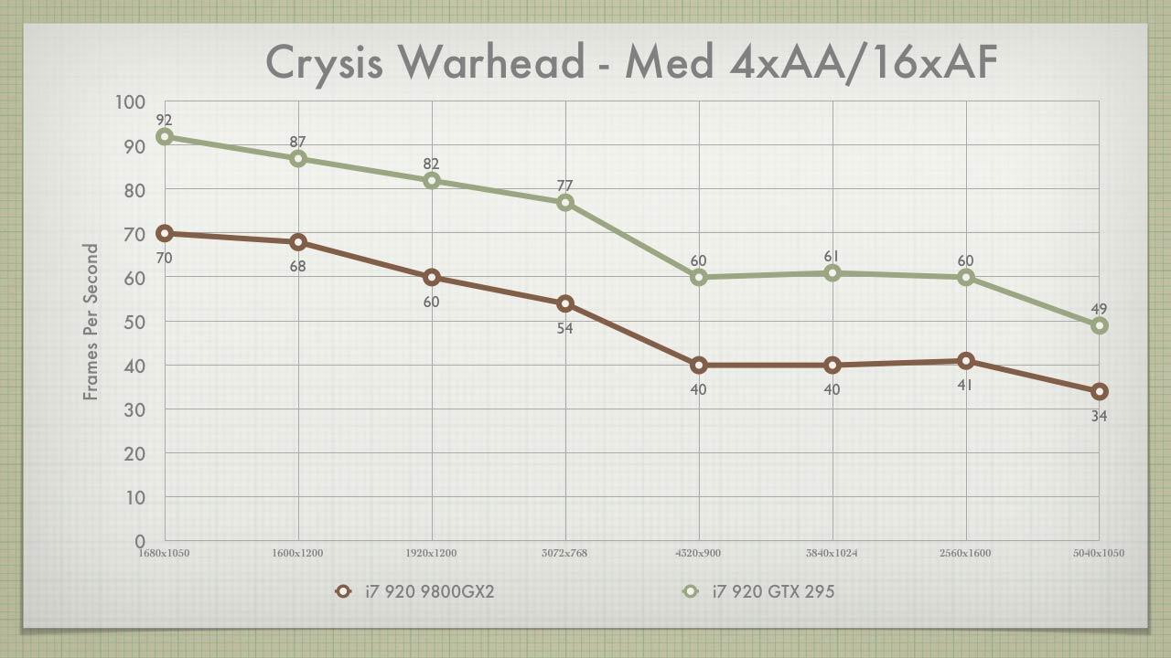 Crysis Warhead Med