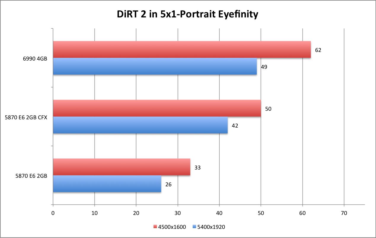 AMD 6990 DiRT2 5x1