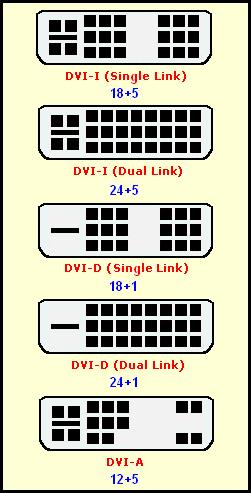 DVI Types