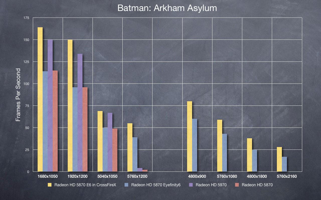 Batman: AA