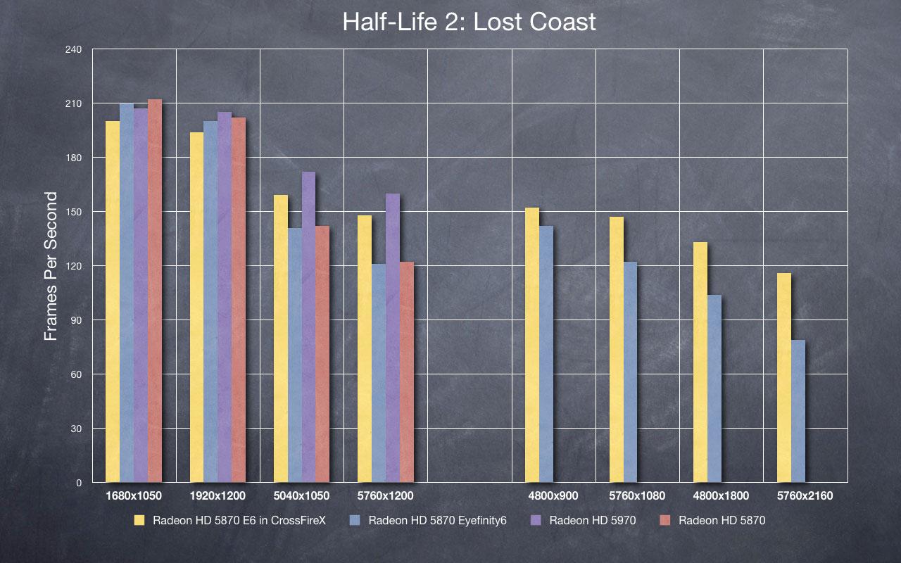 HL2: LC