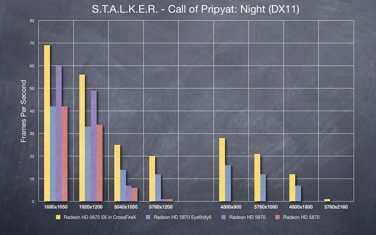 STALKER - Night
