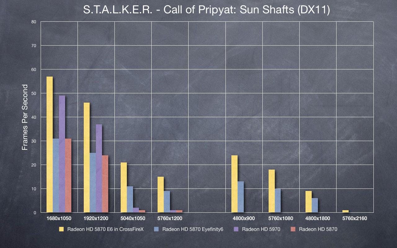 STALKER - Sun