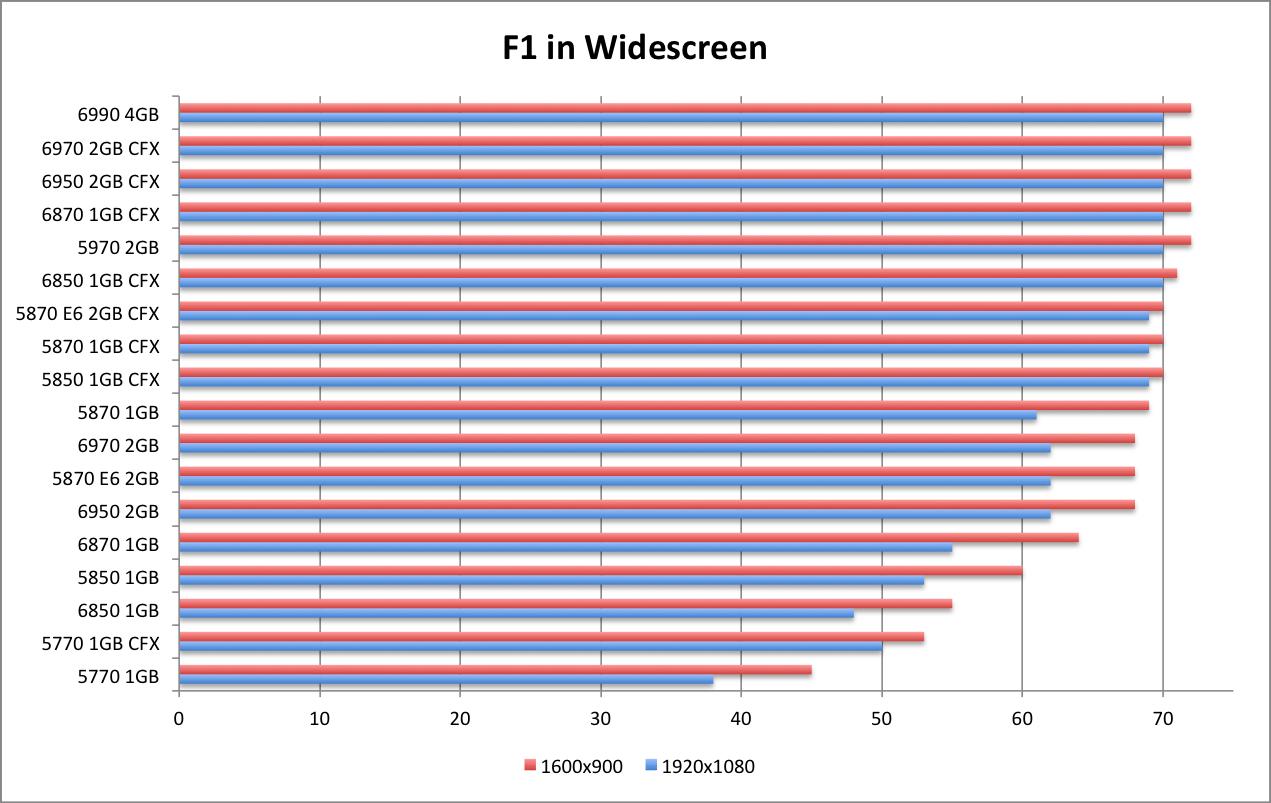 AMD 6990 F1 WS