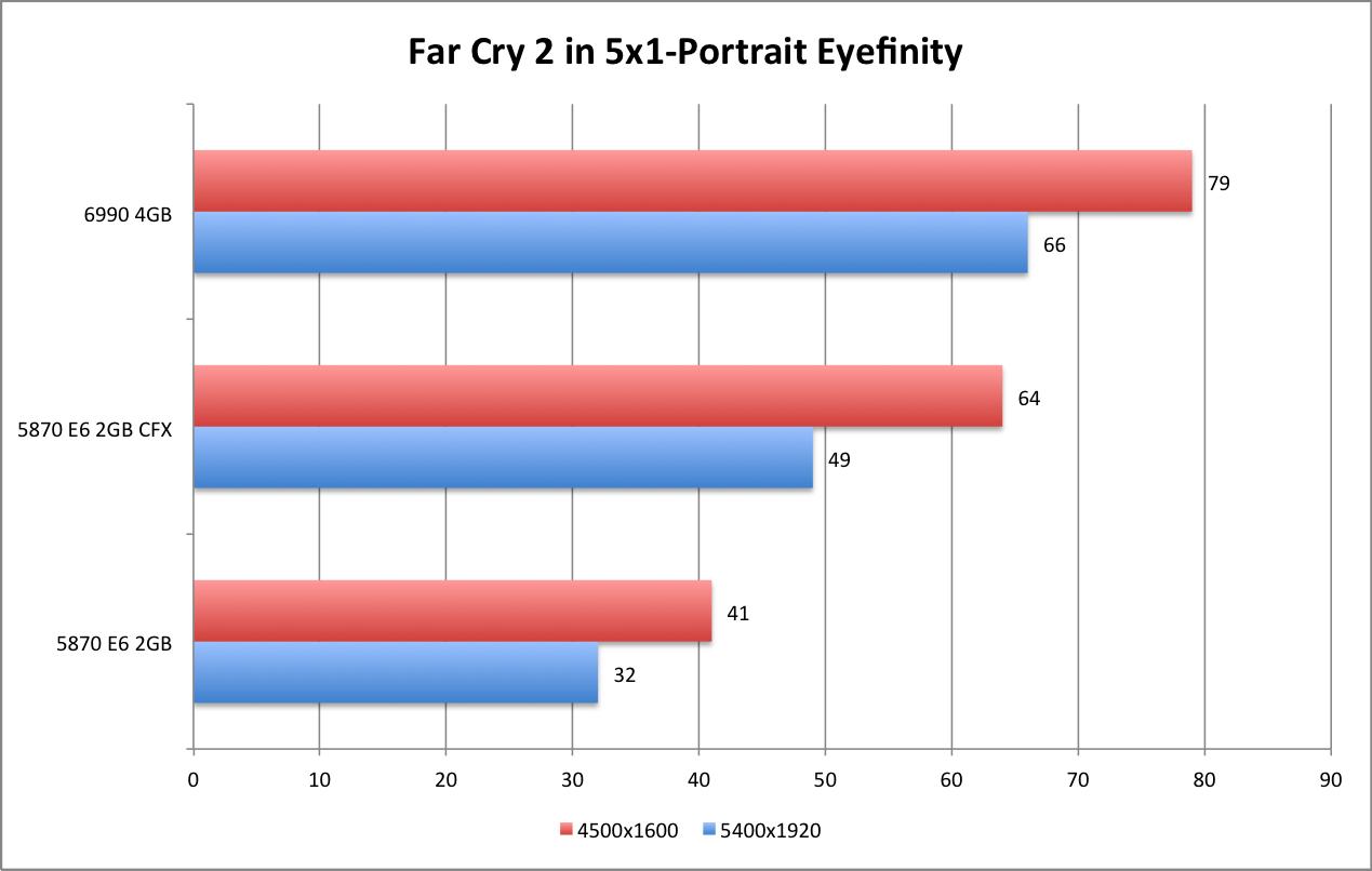 AMD 6990 FC2 5x1