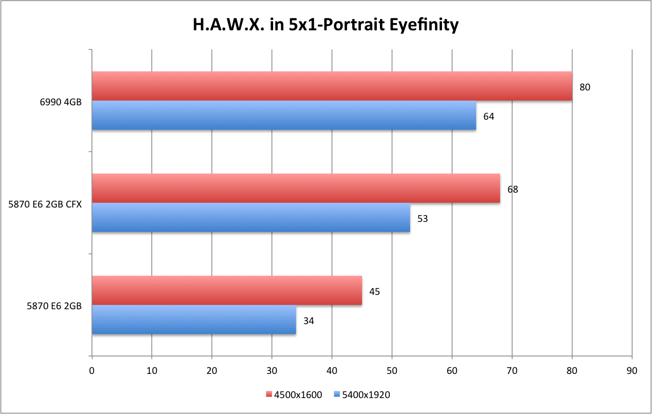 AMD 6990 HAWX 5x1