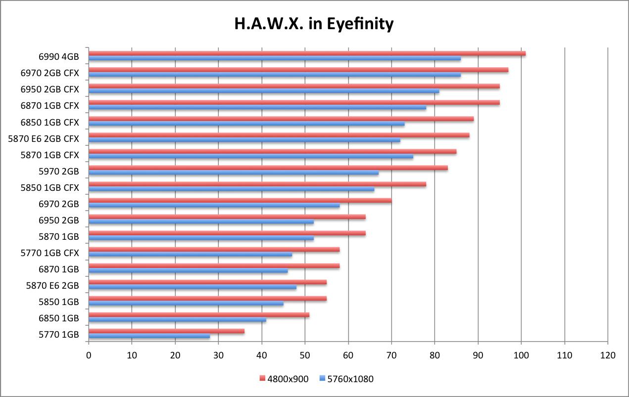 AMD 6990 HAWX EF