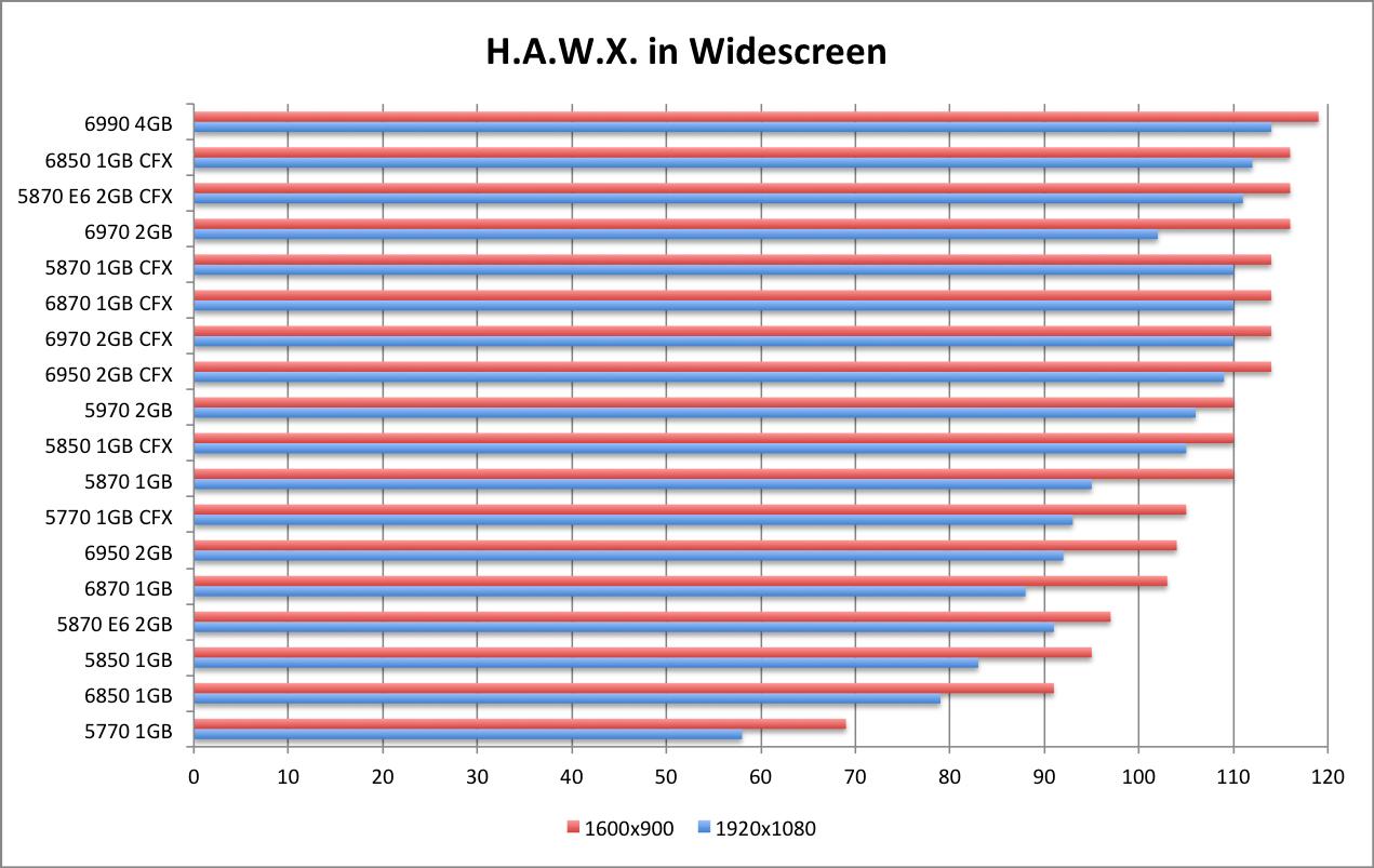 AMD 6990 HAWX WS