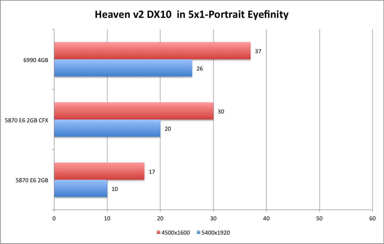AMD 6990 Heaven DX10 5x1