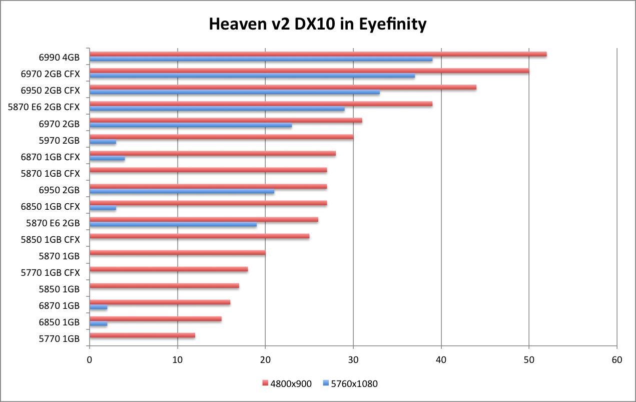 AMD 6990 Heaven DX10 EF