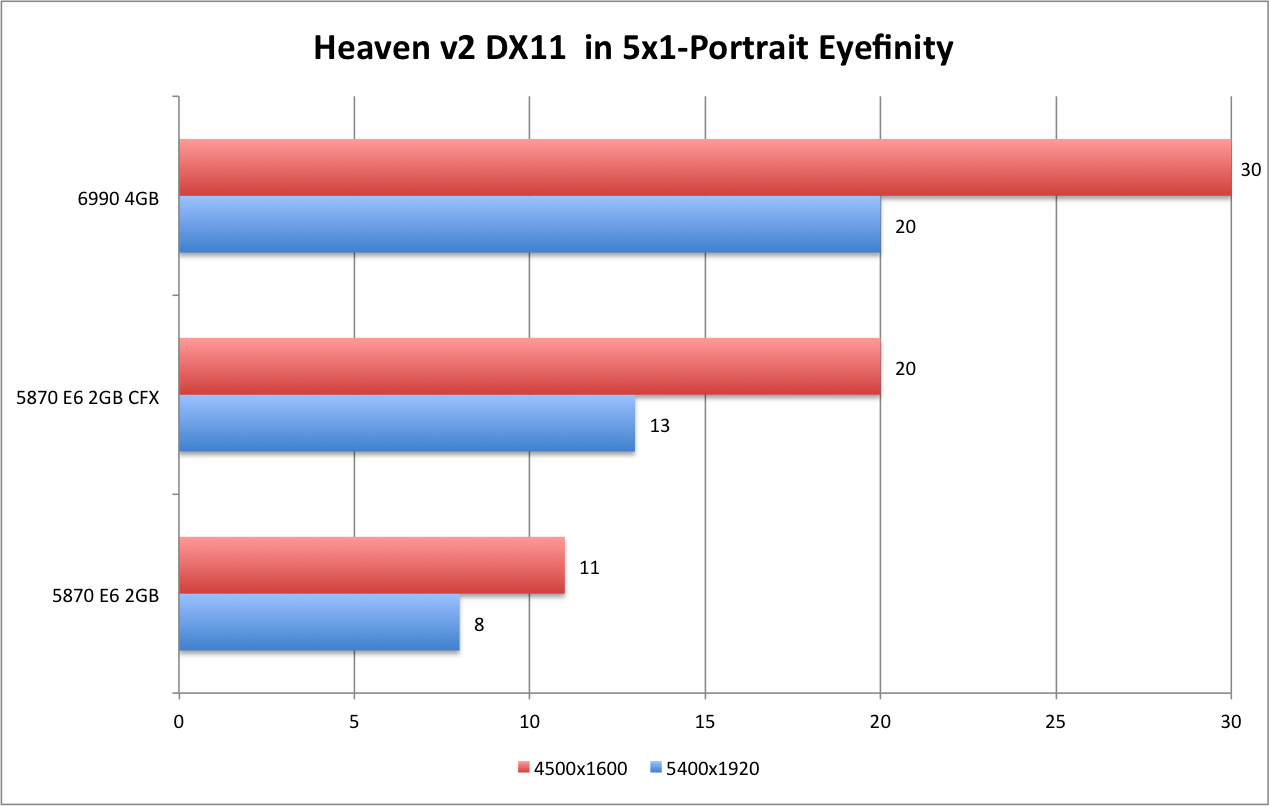 AMD 6990 Heaven DX11 5x1