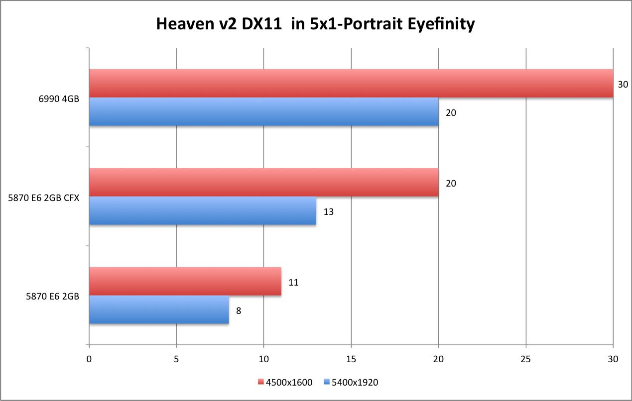 AMD 6990 Heaven DX11 5x1