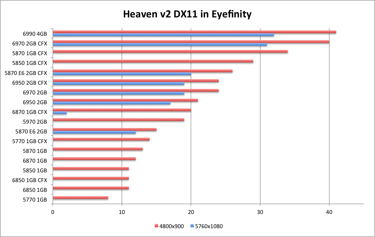 AMD 6990 Heaven DX11 EF