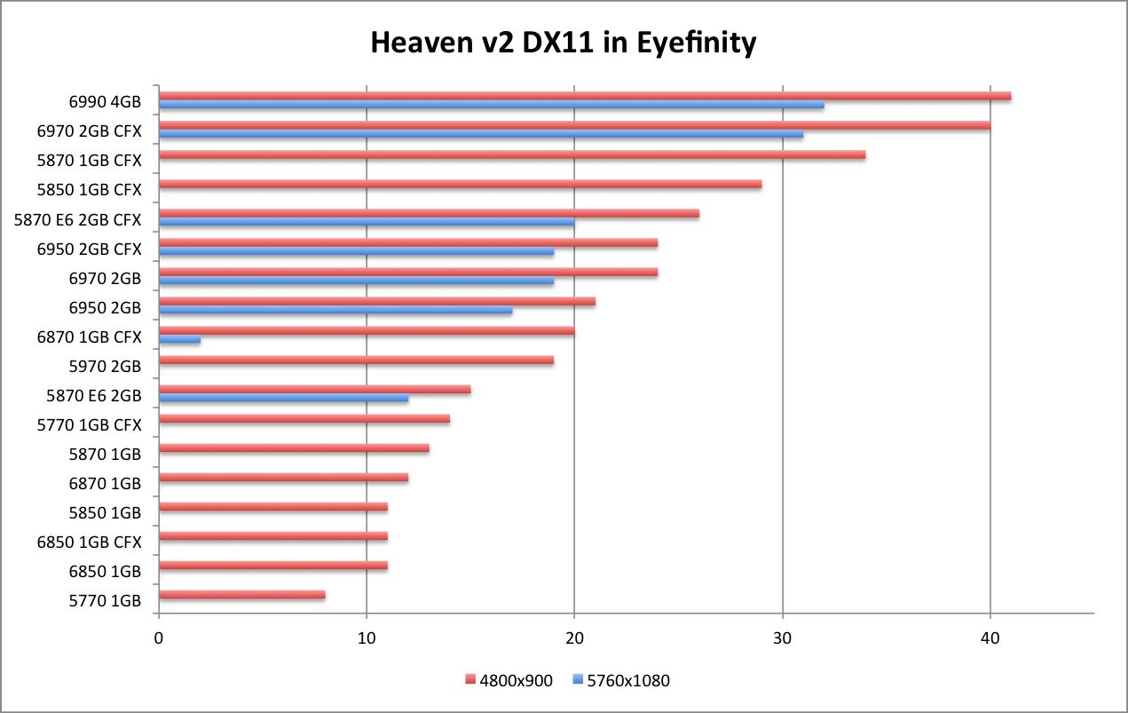 AMD 6990 Heaven DX11 EF