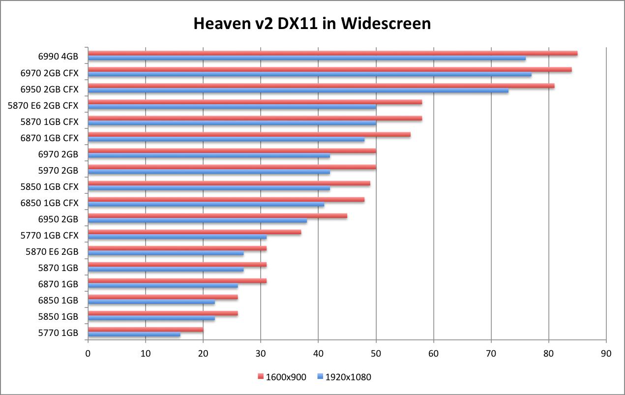 AMD 6990 Heaven DX11 WS