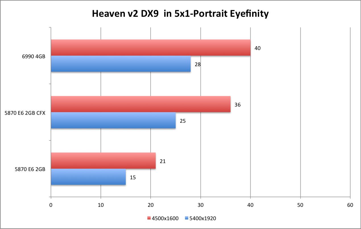 AMD 6990 Heaven DX9 5x1