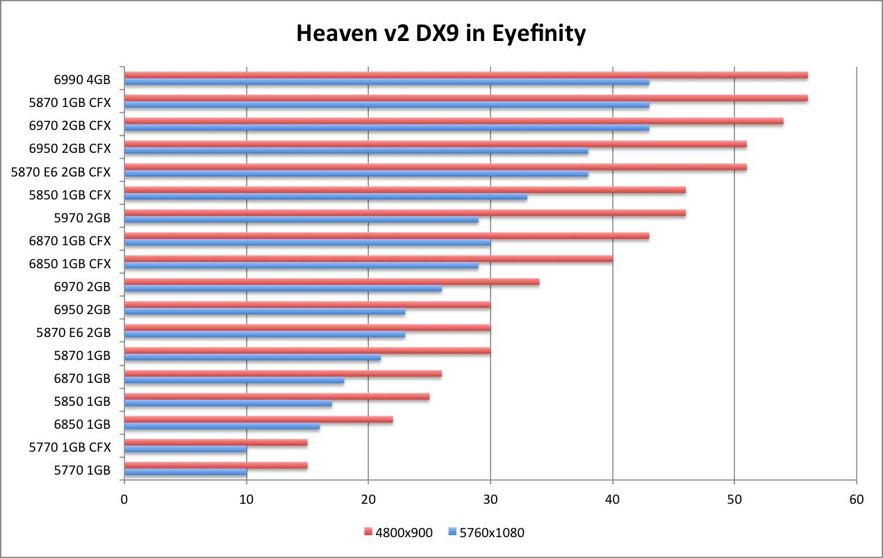 AMD 6990 Heaven DX9 EF