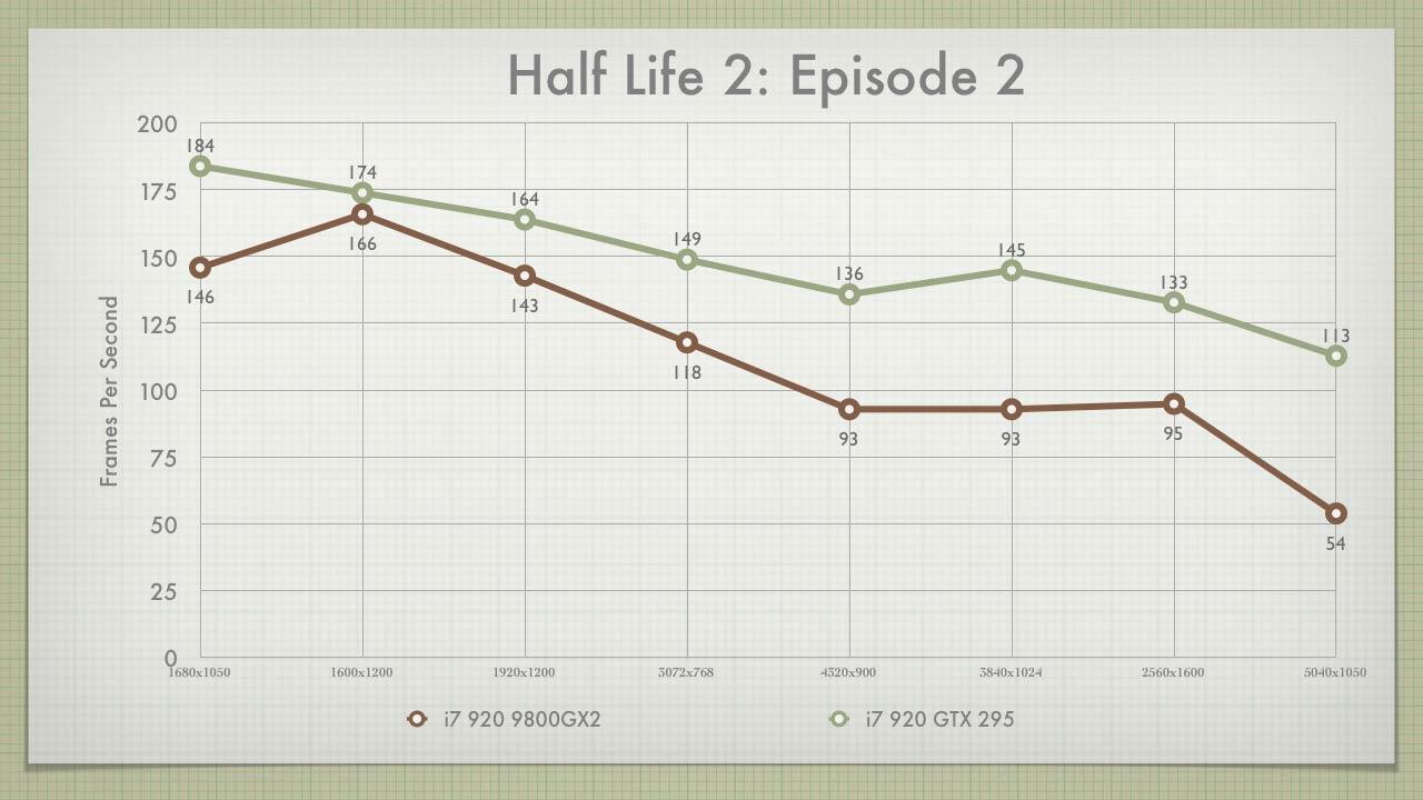 HL2: Episode 2