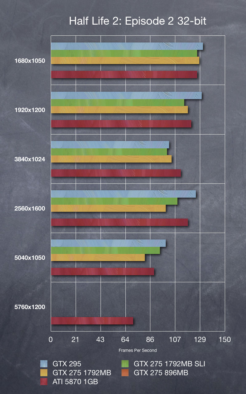 ATI Radeon 5870 1GB Eyefinity Review - Benchmarks | WSGF
