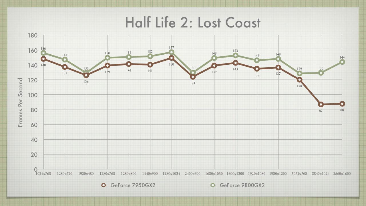 HL2 Graph