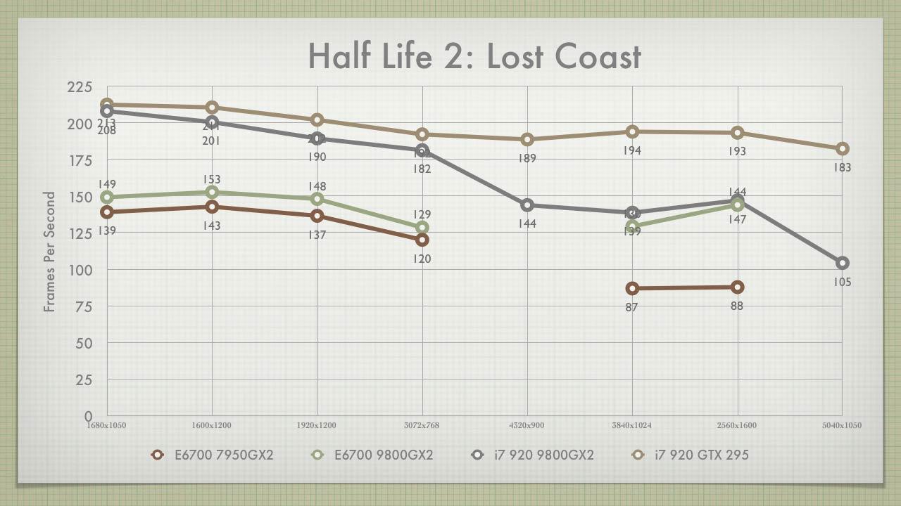 HL2: Lost Coast