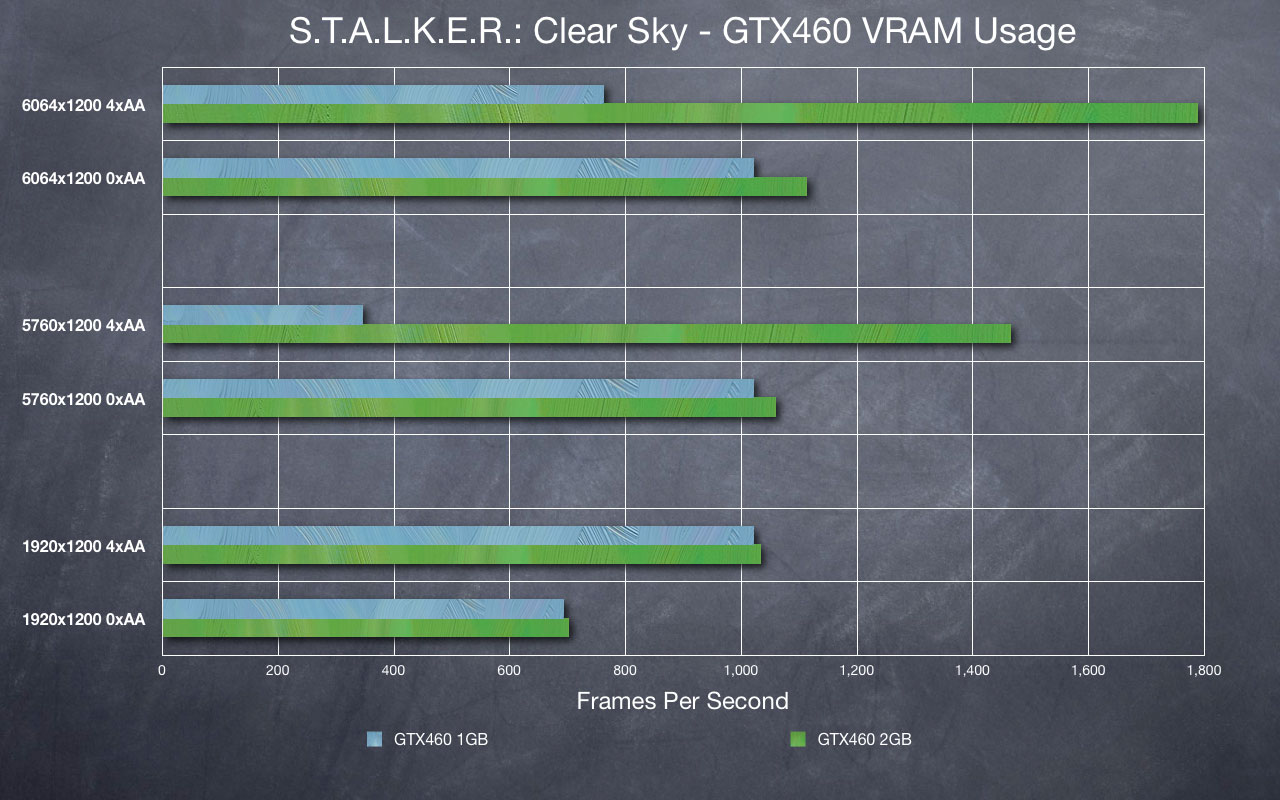 A Quick Look At The VRAM Utilisation Numbers Shows Exactly Why AA Makes 1GB Cards Tank So Badly However STALKER Aliens Vs