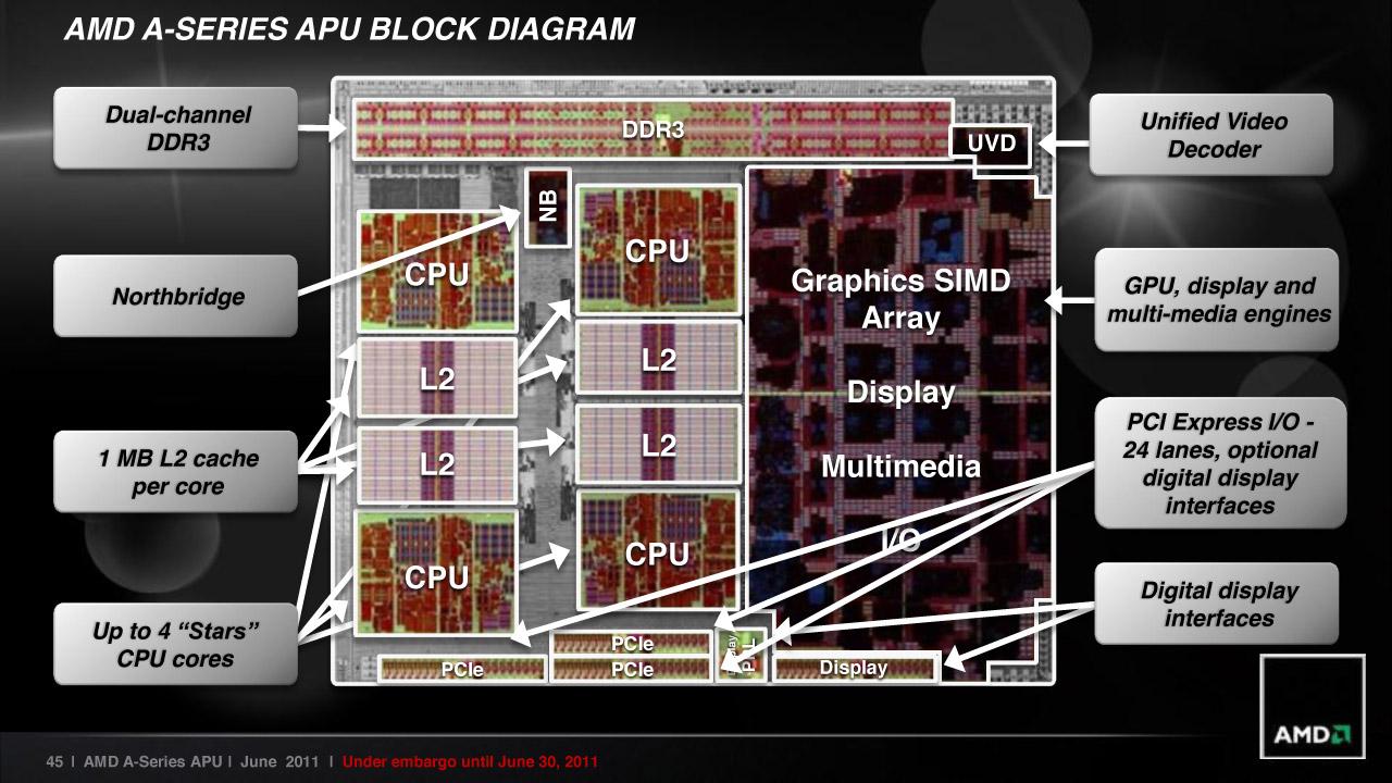 AMD Fusion A8-3850 Platform Review