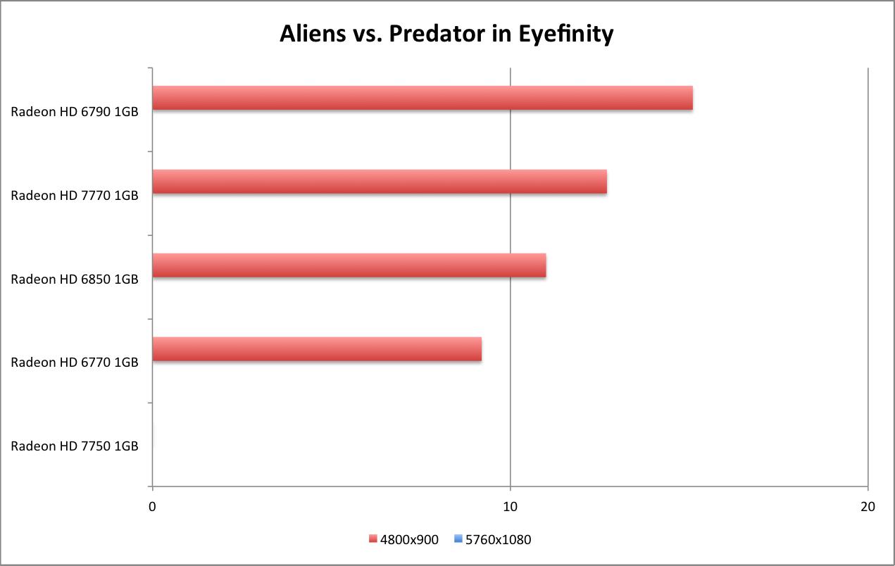 AMD Radeon HD 7770 GHz Edition & HD 7750 Review - Aliens vs