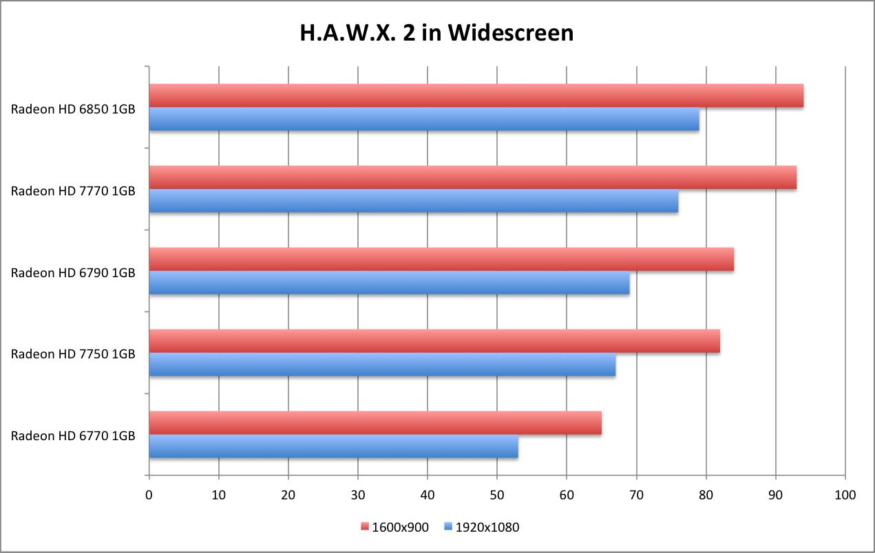 amd radeon hd 7770 ghz edition & hd 7750 review - h.a.w.x. 2 | wsgf