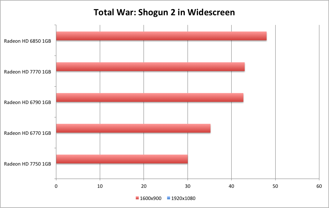 AMD Radeon HD 7770 GHz Edition & HD 7750 Review - Total War: Shogun