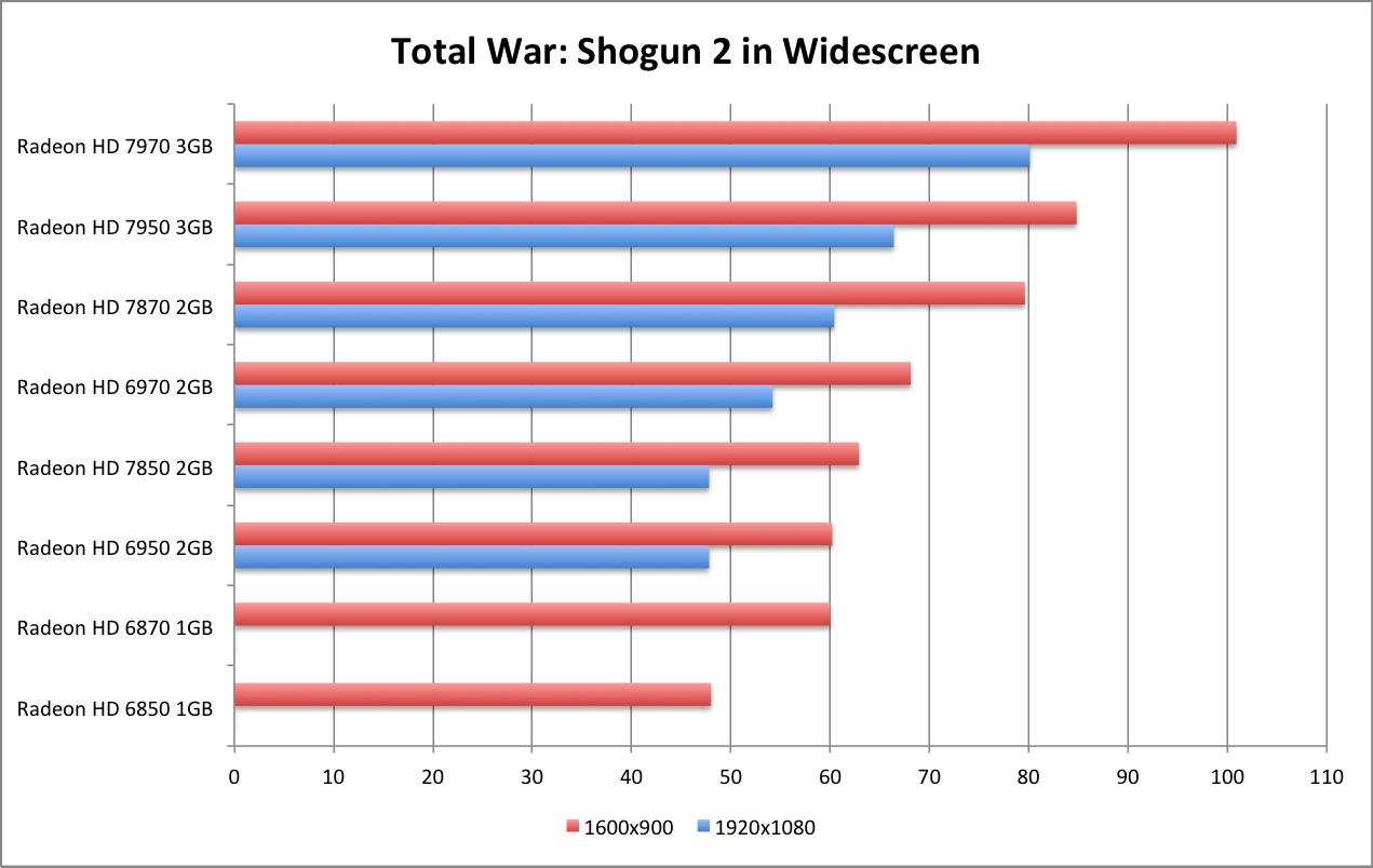 Amd Radeon Hd 7870 Ghz Edition Hd 7850 Review Total War Shogun 2 Wsgf