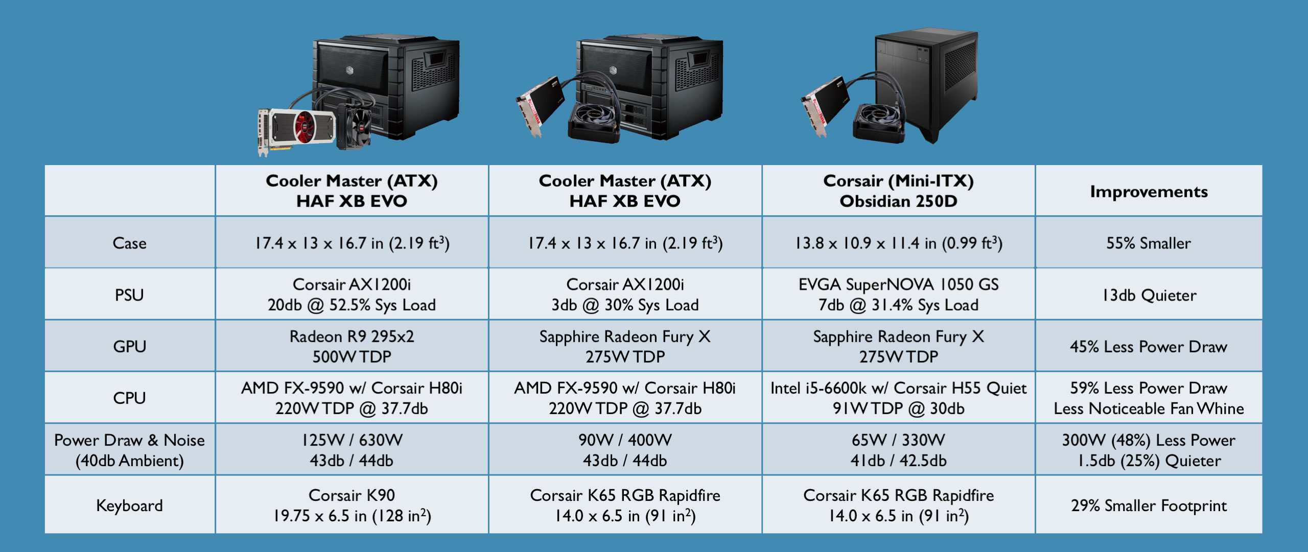 Mini-ITX Build Log & Review: Corsair Obsidian 250D & EVGA Z170